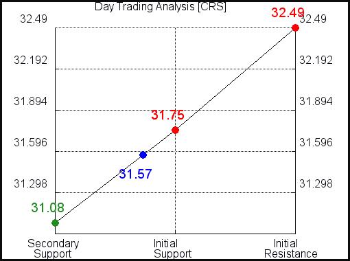 CRS Day Trading Analysis for September 18, 2021