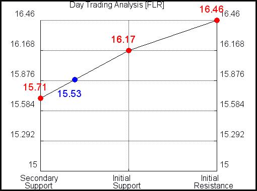 FLR Day Trading Analysis for September 19, 2021