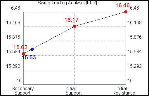 FLR Swing Trading Analysis for September 19, 2021
