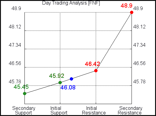 FNF Day Trading analysis for September 19, 2021