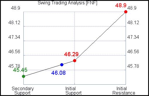 FNF Swing Trading Analysis for September 19, 2021