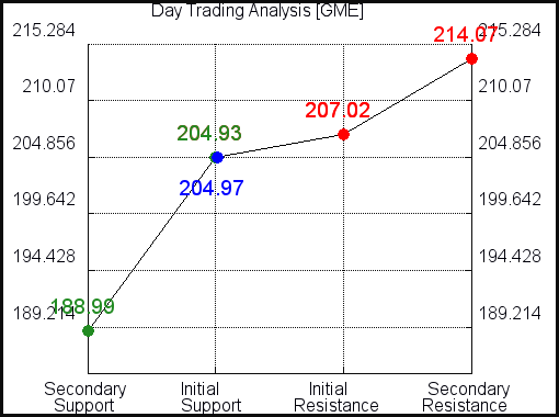 GME Day Trading Analysis for September 20 2021