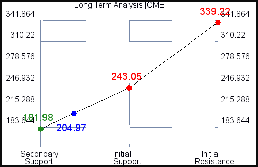 GME Long Term Analysis for September 20 2021