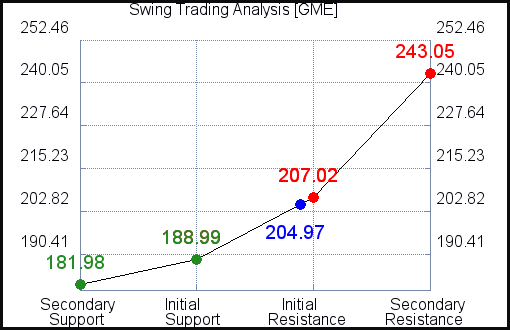 GME Swing Trading Analysis for September 20 2021
