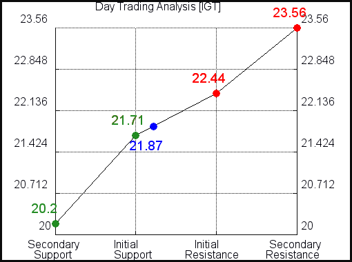 IGT Day Trading Analysis for September 20 2021