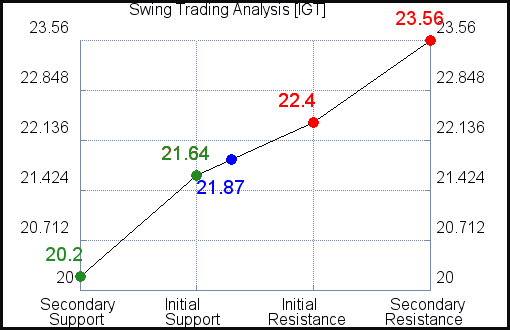 IGT Swing Trading Analysis for September 20 2021