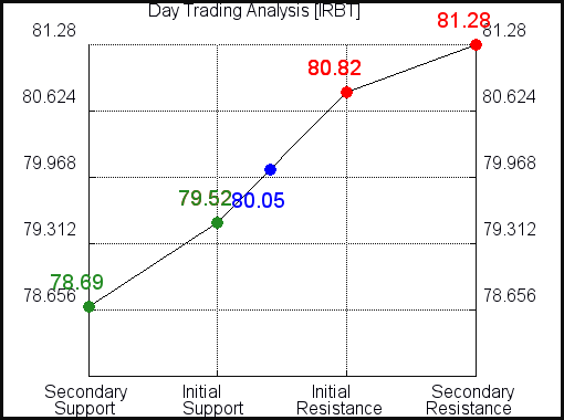 IRBT Day Trading Analysis for September 20 2021