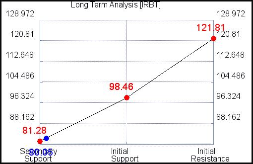 IRBT Long Term Analysis for September 20 2021