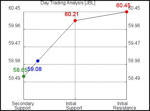 JBL Day Trading analysis for September 20, 2021