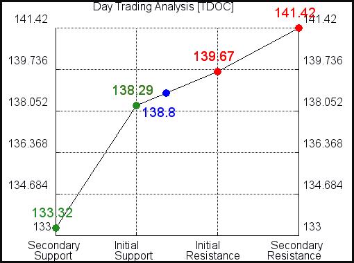 TDOC Day Trading Analysis for September 23, 2021