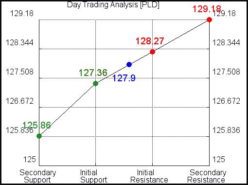 PLD Day Trading Analysis for September 26, 2021