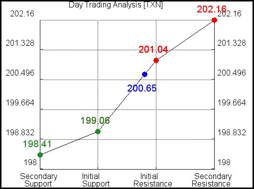 TXN Day Trading analysis for September 26, 2021