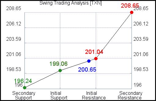 Swing Trading TXN analysis for September 26, 2021
