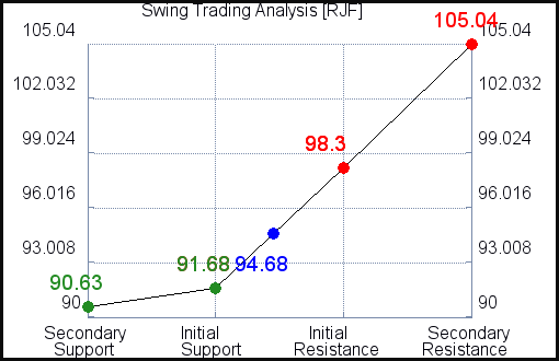 RJF Swing Trading analysis for October 2, 2021