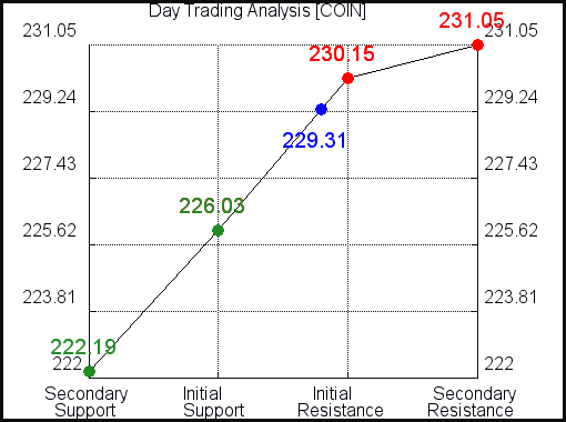 COIN Day Trading Analysis for October 4 2021