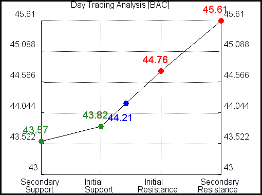 BAC Day Trading Analysis for October 5, 2021