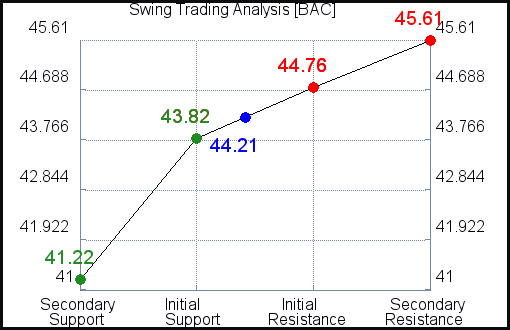 BAC Swing Trading analysis for October 5, 2021