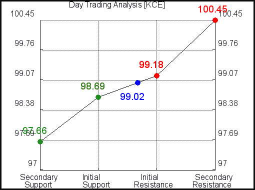 KCE Day Trading analysis for October 11, 2021