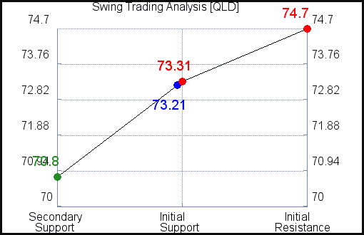 QLD Swing Trading Analysis for October 13 2021