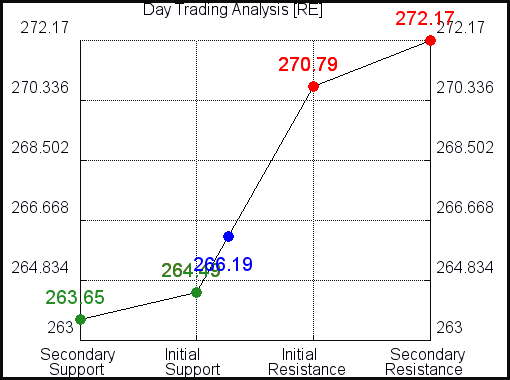 RE Day Trading Analysis for October 13 2021