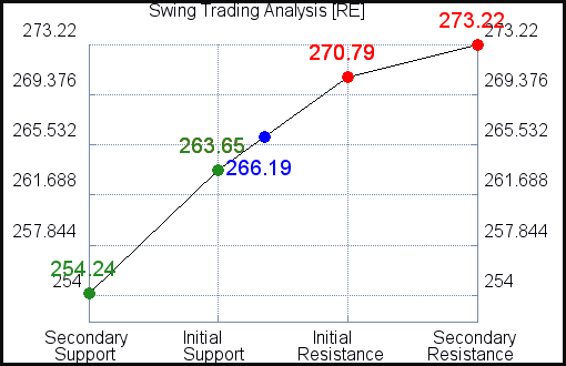 RE Swing Trading Analysis for October 13 2021