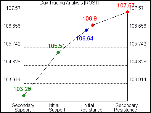 ROST Day Trading Analysis for October 13 2021