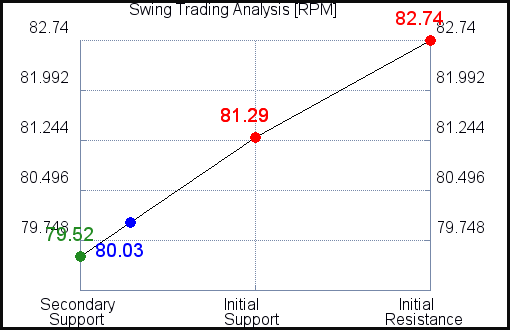 RPM Swing Trading Analysis for October 13 2021