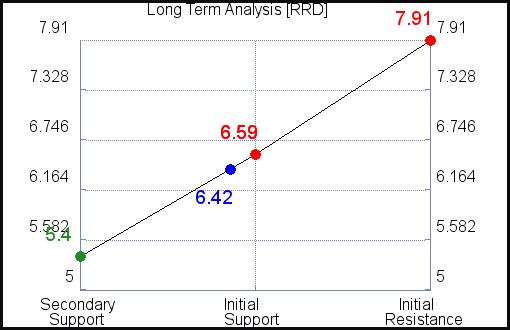 RRD Long Term Analysis for October 13 2021