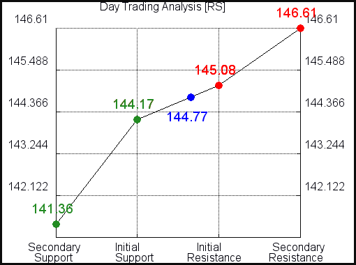 RS Day Trading Analysis for October 13 2021