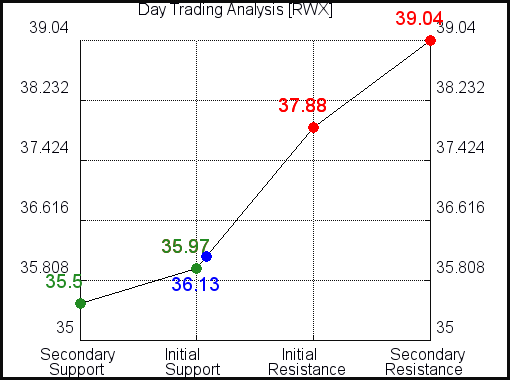 RWX Day Trading Analysis for October 13 2021