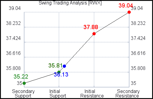 RWX Swing Trading Analysis for October 13 2021