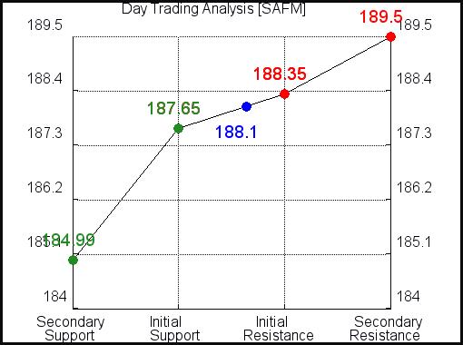 SAFM Day Trading Analysis for October 14 2021