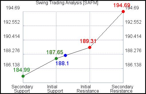 SAFM Swing Trading Analysis for October 14 2021