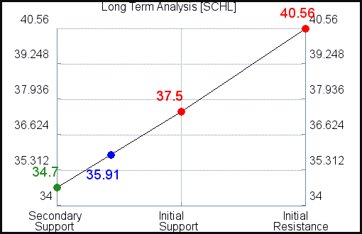 SCHL Long Term Analysis for October 14 2021
