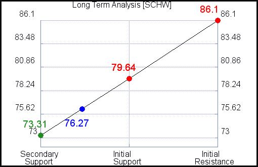 SCHW Long Term Analysis for October 14 2021