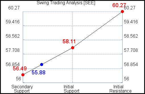 SEE Swing Trading Analysis for October 14 2021