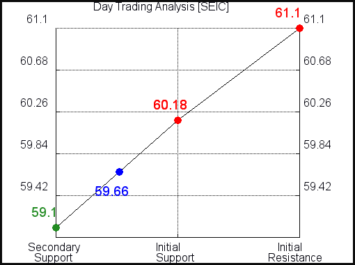 SEIC Day Trading Analysis for October 14 2021