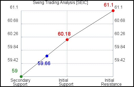SEIC Swing Trading Analysis for October 14 2021