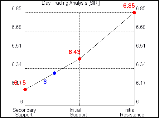 SIRI Day Trading Analysis for October 14 2021