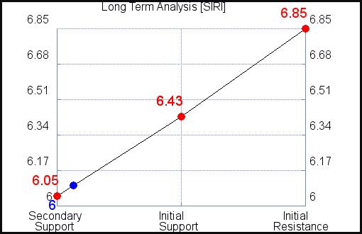 SIRI Long Term Analysis for October 14 2021