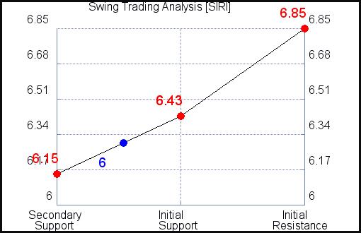 SIRI Swing Trading Analysis for October 14 2021