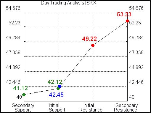 SKX Day Trading Analysis for October 14 2021