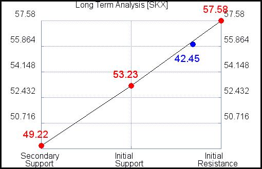 SKX Long Term Analysis for October 14 2021