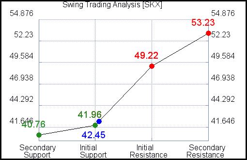 SKX Swing Trading Analysis for October 14 2021