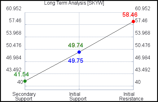 SKYW Long Term Analysis for October 14 2021