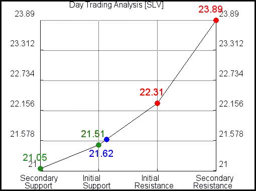 SLV Day Trading Analysis for October 14 2021