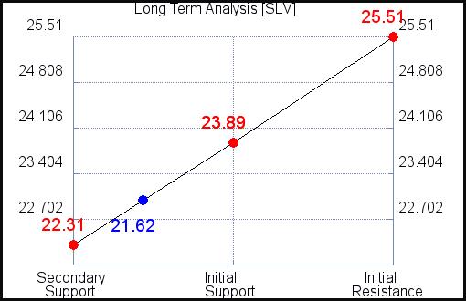 SLV Long Term Analysis for October 14 2021