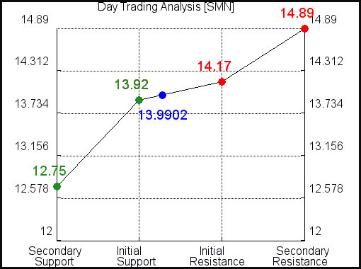SMN Day Trading Analysis for October 14 2021