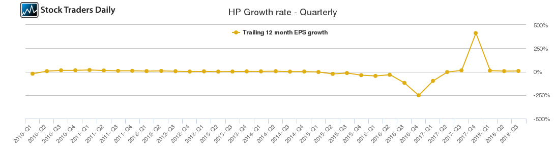 HP Growth rate - Quarterly