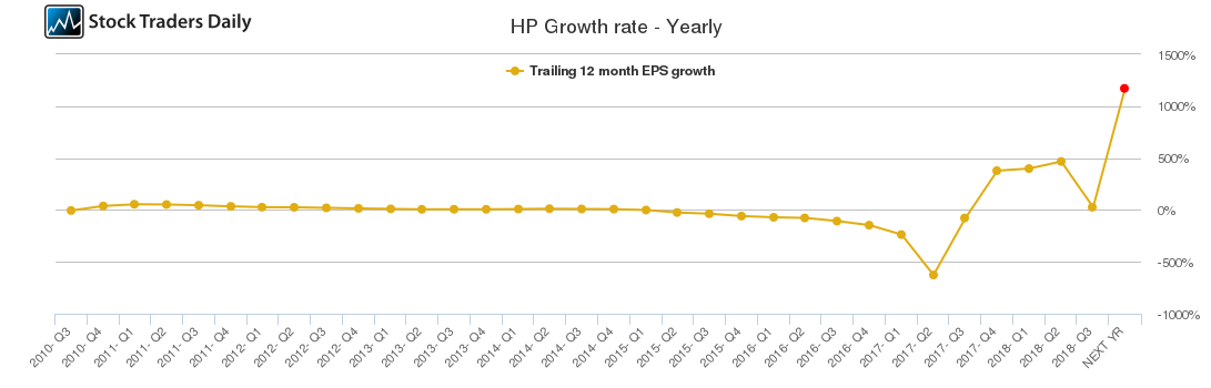 HP Growth rate - Yearly